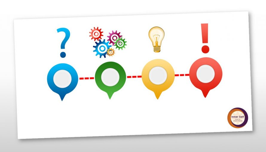 A importância de se fazer boas perguntas - blog inner self - Fernanda A. M. Rizzo - Psicologia Positiva - PNL